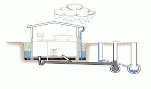 Проведение канализации к частному дому