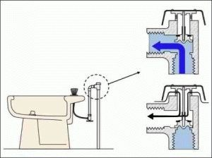 Принцип работы подводки воды к унитазу