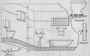 Принцип установки сифонов в ванной