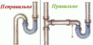 Расположение сифона
