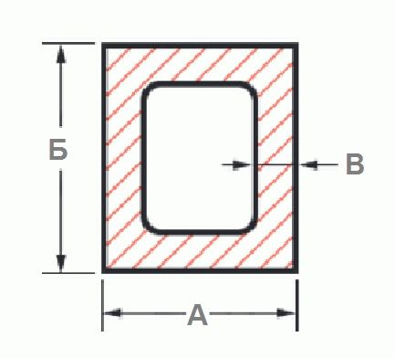Принцип подсчёта по формуле